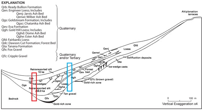 Quaternary stratigraphy of the Fairbanks area.