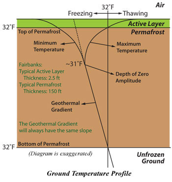 Ground temperature profile.