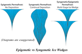 Diagram of syngenetic ice wedges.