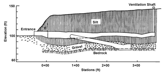 Cross-section of the Permafrost Tunnel.
